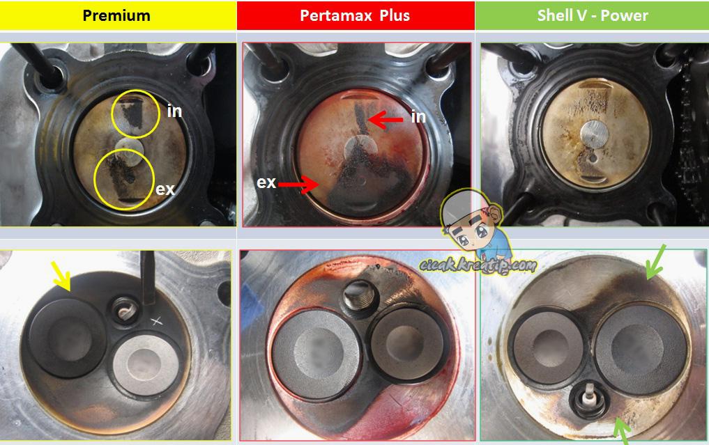 BBM : Adu Kebersihan Ruang bakar Jika Pakai BBM Premium, Pertamax Plus