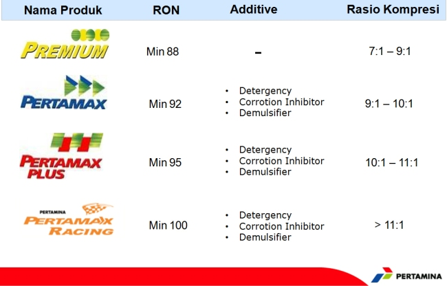 BBM jenis Premium, Pertamax, Pertamax Plus dan Pertamax Racing