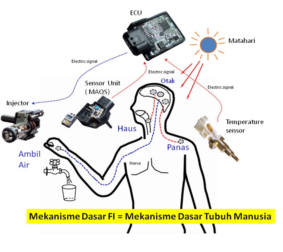 sejarah-teknologi-fuel-injeksi-kapan-sih-injeksi-di-terapkan-di-motor