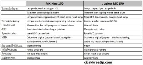 perbedaan mx king dan mx 150