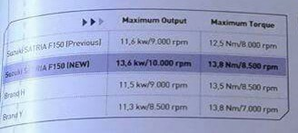 resmi-power-all-new-suzuki-satria-f150-injeksi-tembus-1823-hp-torsi-136-nm-diatas-new-honda-sonic-150r-dan-yamaha-jupiter-mx-king-150-cicakkreatip-com