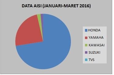 DATA AISI JANUARI-MARET 2016-CICAK
